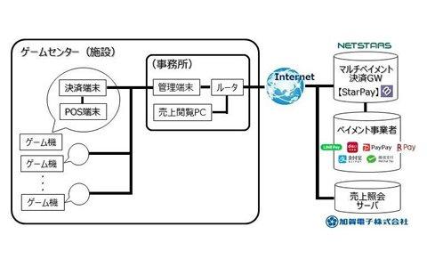 タイトーがスマホ(コード)マルチペイメント決済システムの導入実験に参画