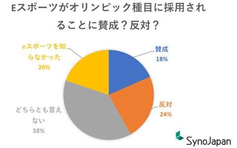 日本国内eスポーツ・ゲームに関するオンライン調査が公開―eスポーツが市場に与えた影響は?