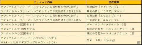 「アルテイルNEO」深紅の姫君より「神族別パック ローティア&ファルカウ」が発売!