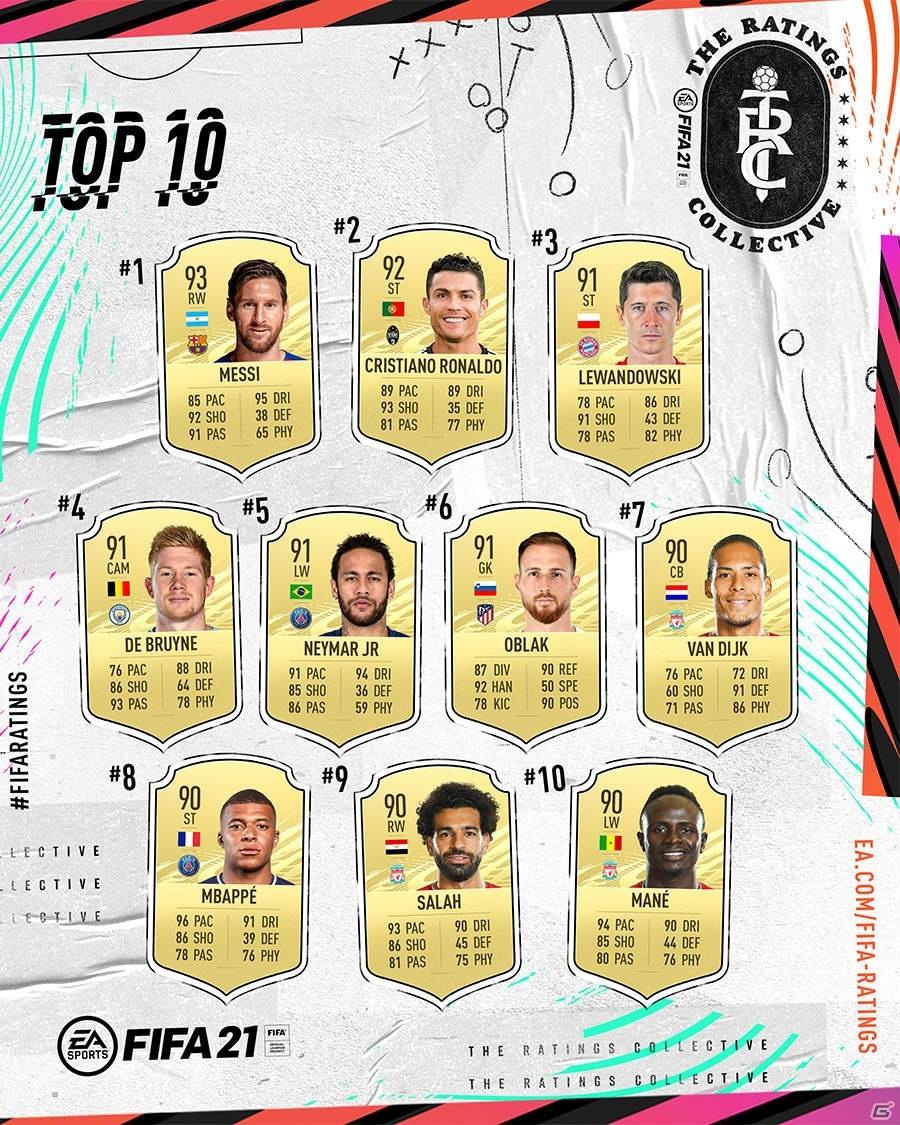 「FIFA 21」レーティングトップ100プレイヤーが発表!メッシを筆頭にロナウドやレヴァンドフスキ、エムバペがランクイン
